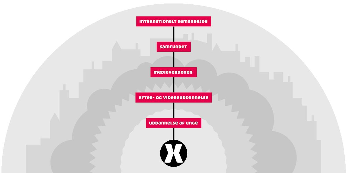infografik-dmjx-ikon-uddannelse-1