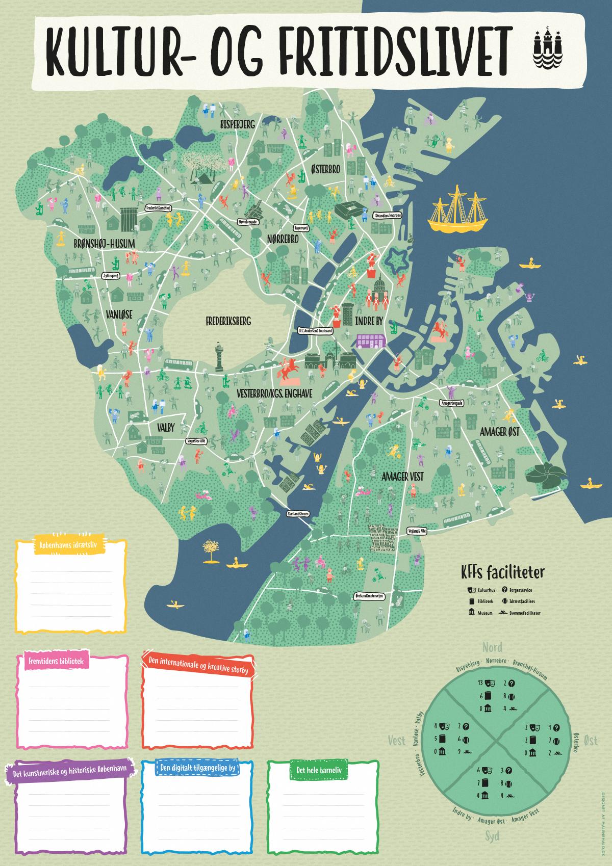 Kultur Og Fritid I Kobenhavn Bogdesigner Illustrator