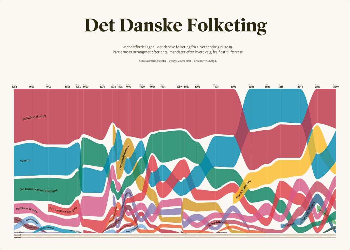 Infografik med mandaterne i det danske folketing