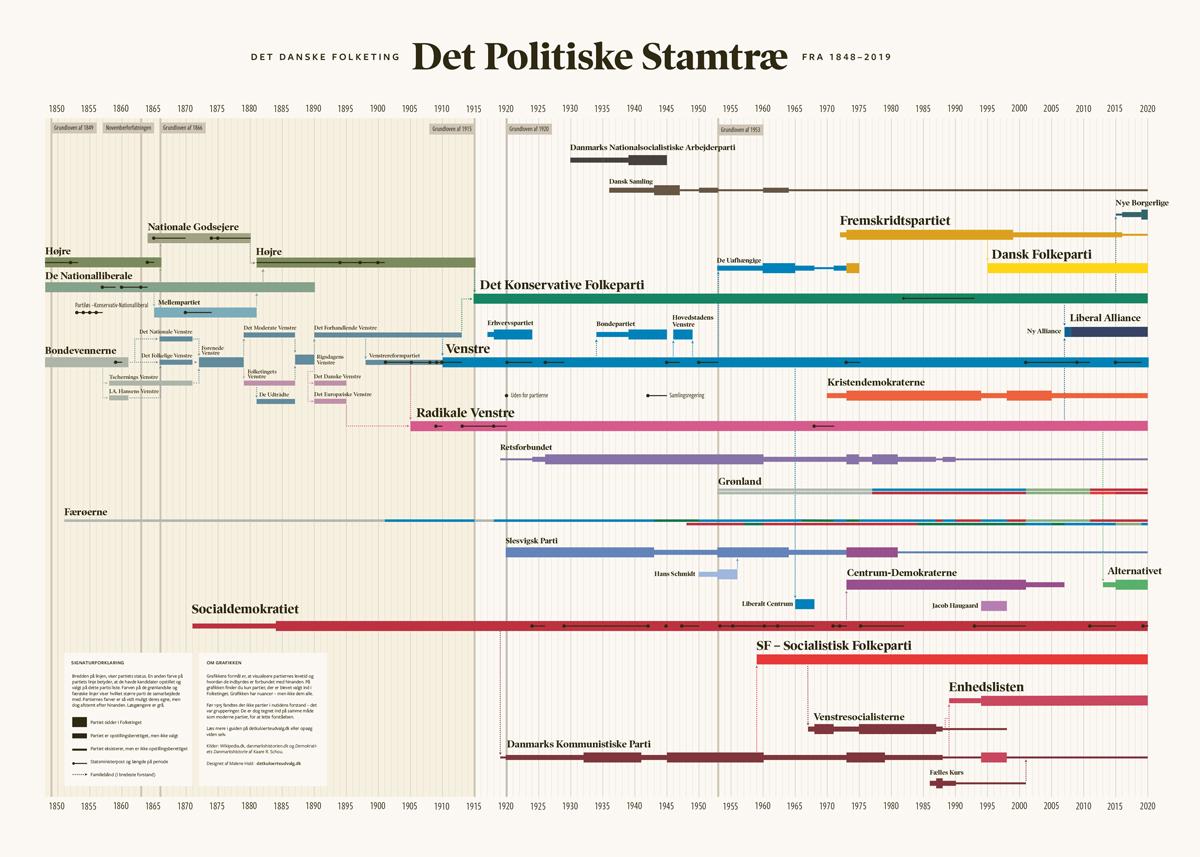 Infografik med alle de danske politiske partiers historie