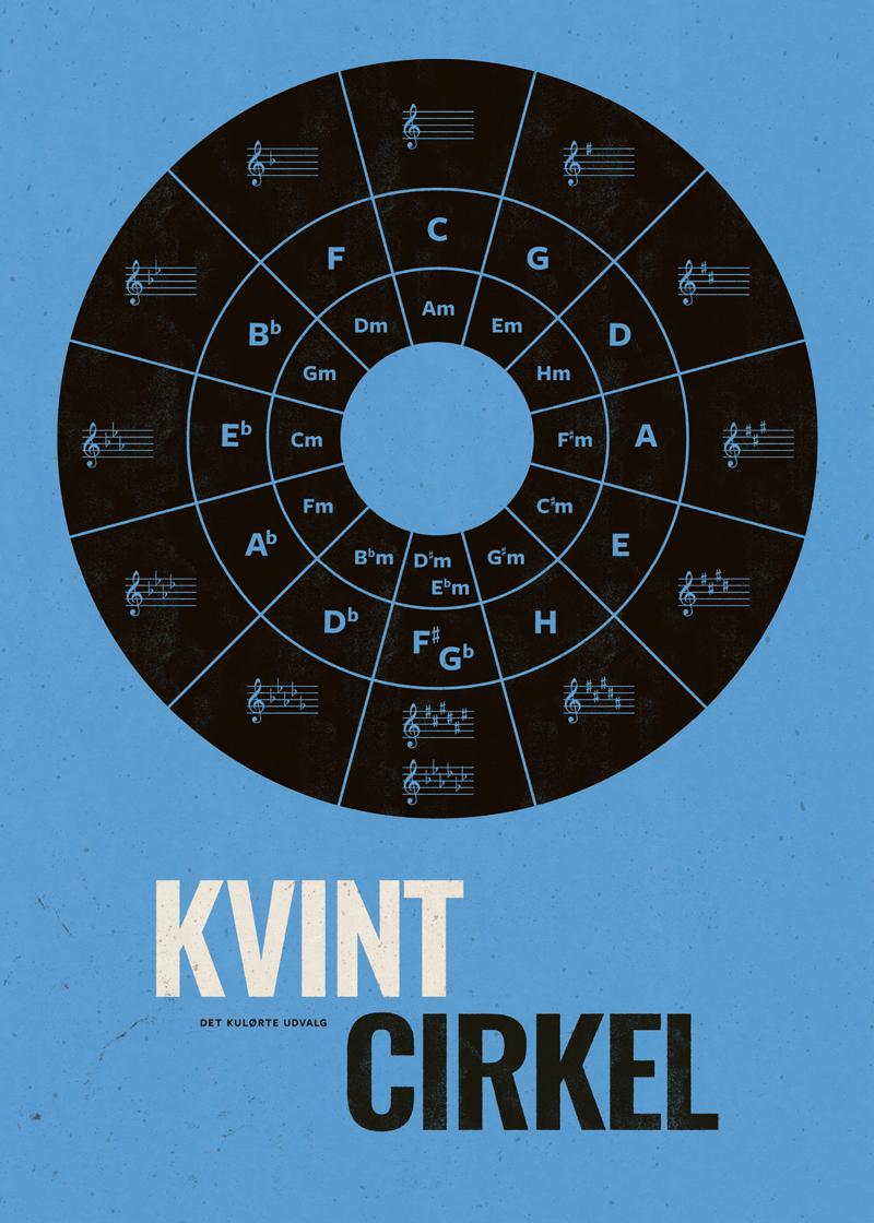 musik-kvintcirkel-circle-fifhts-graphics-infographic-grafik-malene-hald